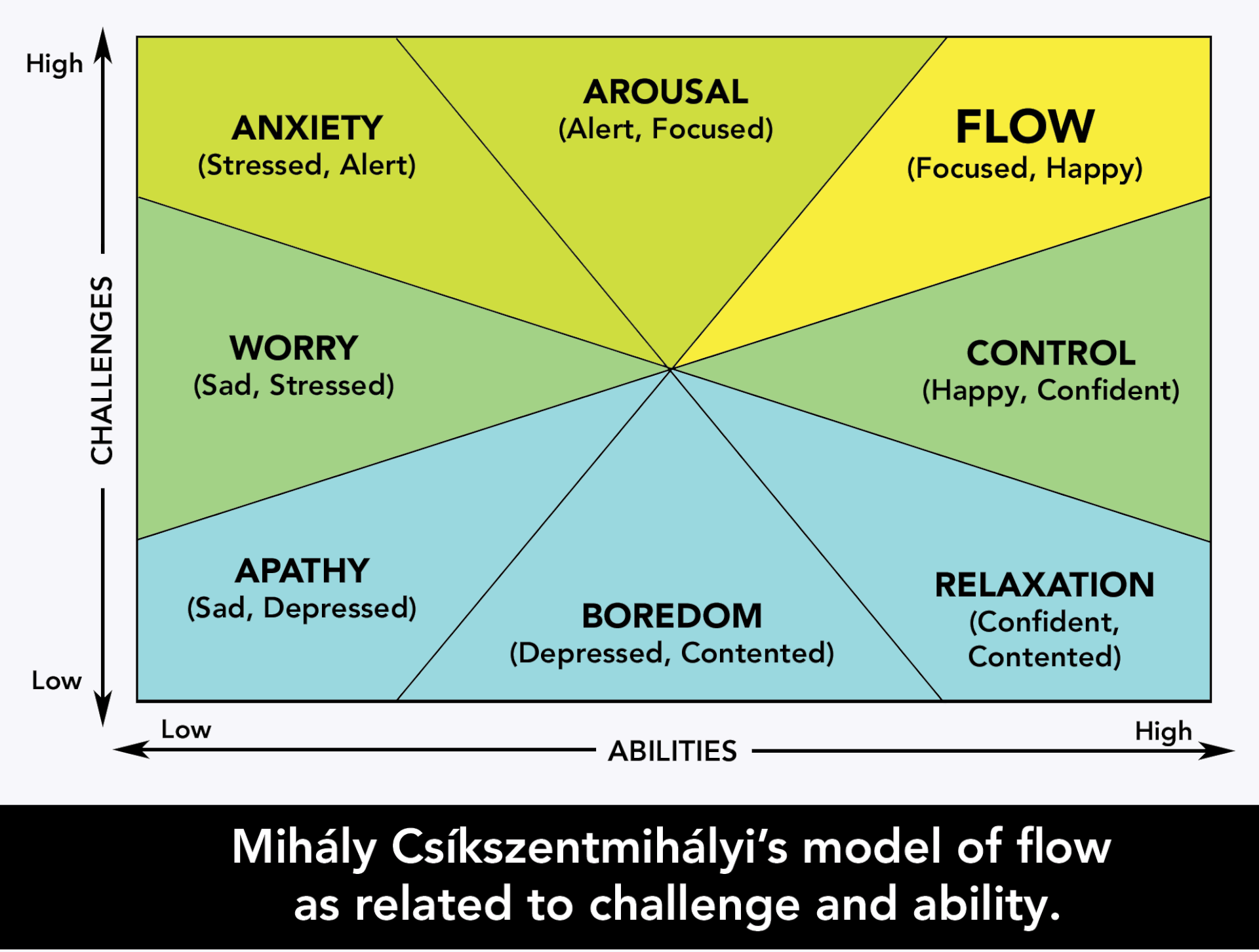 flow psychology concentration
