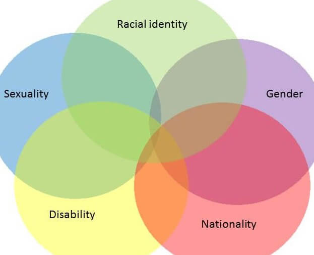 intersectionality venn diagram